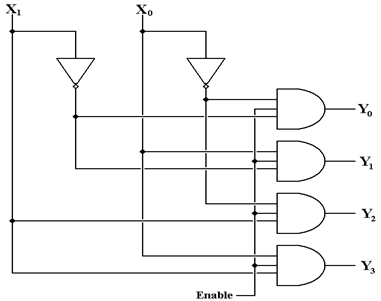 1 to 4 demultiplexer logic diagram wiring diagram with for 1 to 4 demux truth table