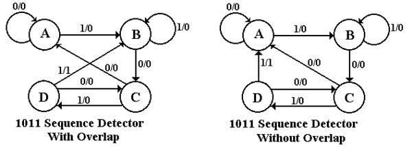 appendix design of the 11011 sequence detector rh edwardbosworth com 1010 sequence detector state diagram 010 sequence detector state diagram