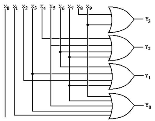 The Circuit Diagram for the 10–4 Encoder. The equations: Y3 = X8 + X9